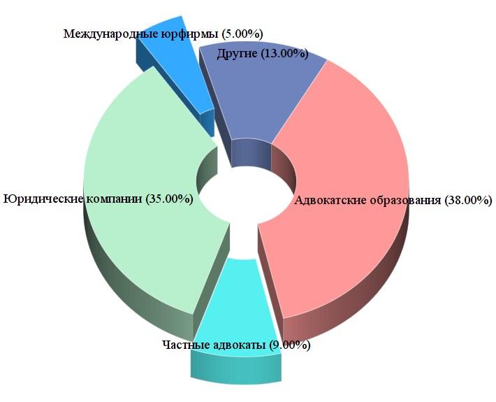 сайты юридических консультаций москвы